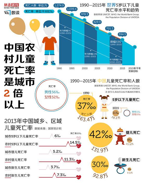 【迈尚网】中国儿童死亡率趋势